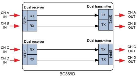 BC369D
